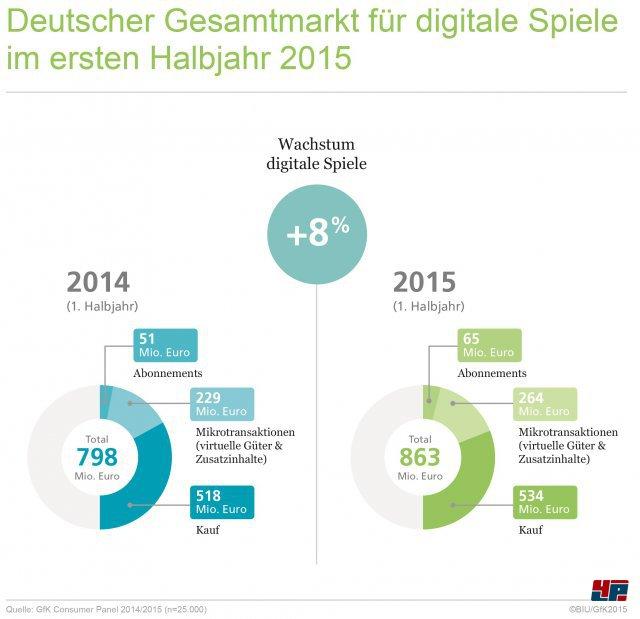 Markt für Computer- und Videospiele wächst im ersten Halbjahr 2015 um acht Prozent. Spiele für Konsole und Mobilgeräte sind wichtige Wachstumstreiber.