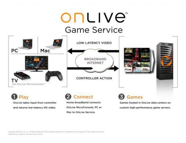 Am grundlegenden Konzept von Cloud Gaming hat sich seit den Zeiten von Onlive nichts verändert.