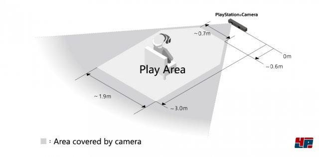 Die Kamera deckt ein Feld ab, das ca. 1,9 Meter breit und 3,0 Meter lang ist.