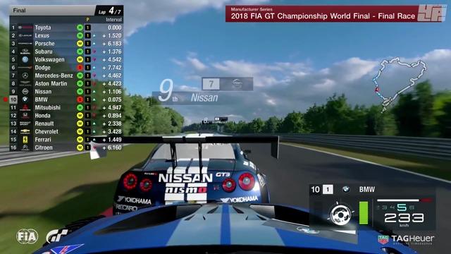 Event-Bericht: GT Championships 2018